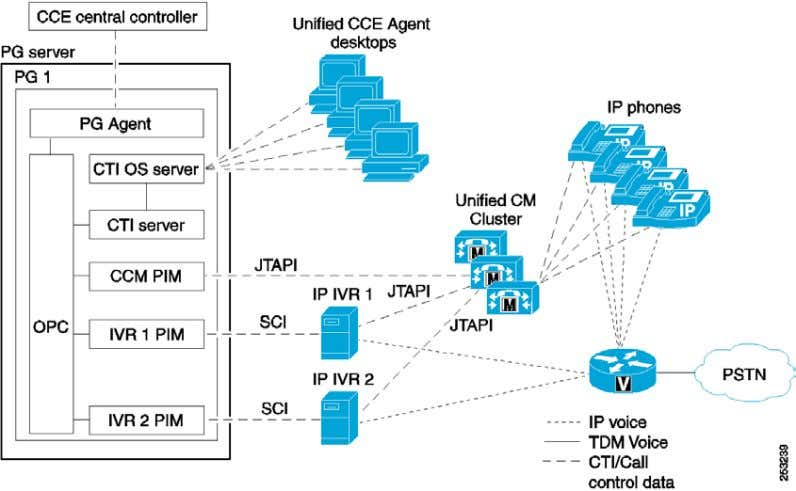2 Communications Among Peripheral Gateway Software Processes In larger, multisite (multi-cluster) environments, multiple