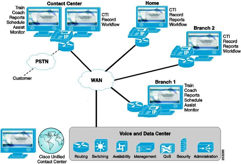 Figure 3 Variety of Agent Interfaces for Unified CCE Administration & Data Server and Administration Client