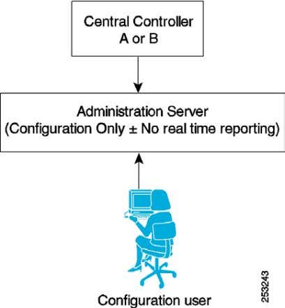 Chapter 2 Deployment Models Figure 7 Configuration-Only AW Administration Server, Historical Data Server, and Detail