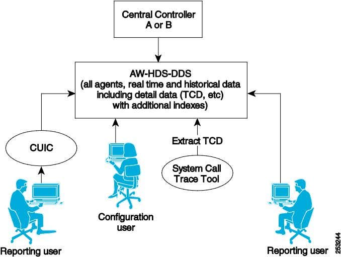 Historical Data Server, and Detail Data Server (AW-HDS-DDS) Administration Server and Historical Data Server (AW-HDS)