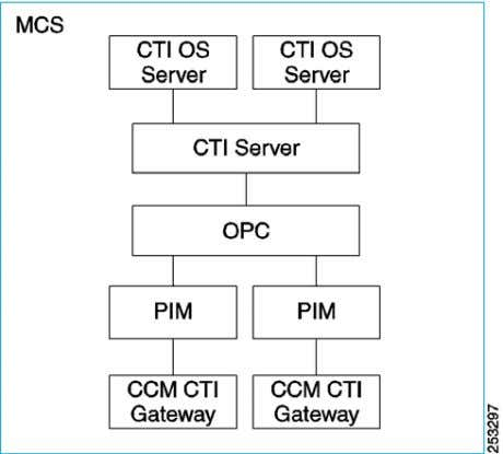 same PG (no Generic type supported). Figure 11 Multiple CTI OS Servers Cisco Unified Contact Center
