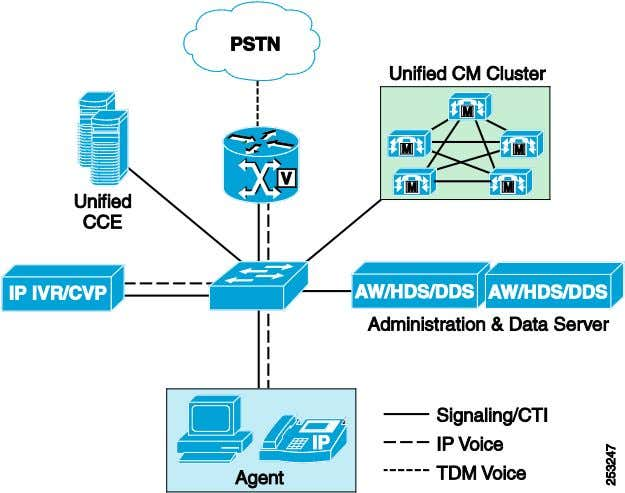 using the Unified CCE model. Figure 13 Single-Site Deployment Cisco Unified Contact Center Enterprise 8.x SRND