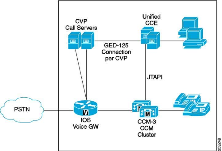 Figure 14 Single-Site Deployment Using Unified CVP When using this configuration, the VRU PGs should be