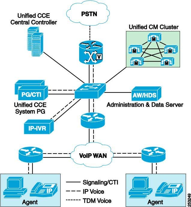 Centralized Call Processing and Centralized Voice Gateways Advantages Only a small data switch and router, IP