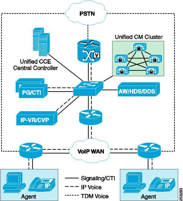 with Centralized Call Processing and Distributed Voice Gateways Cisco Unified Contact Center Enterprise 8.x SRND 45