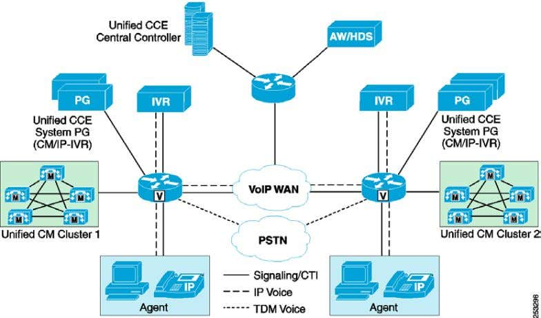 Processing and Distributed Voice Gateways with Unified IP As with the previous models, many options are