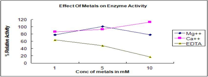 et al Address of Correspondence: sam.chavan5@gmail.com Figure 4 Effect of metal ions and other compounds on