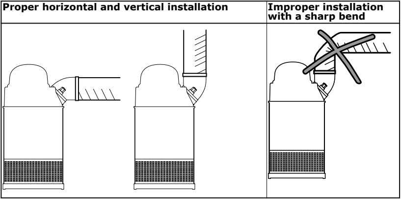 Proper horizontal and vertical installation Improper installation with a sharp bend