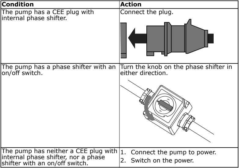 Condition Action The pump has a CEE plug with internal phase shifter. Connect the plug.