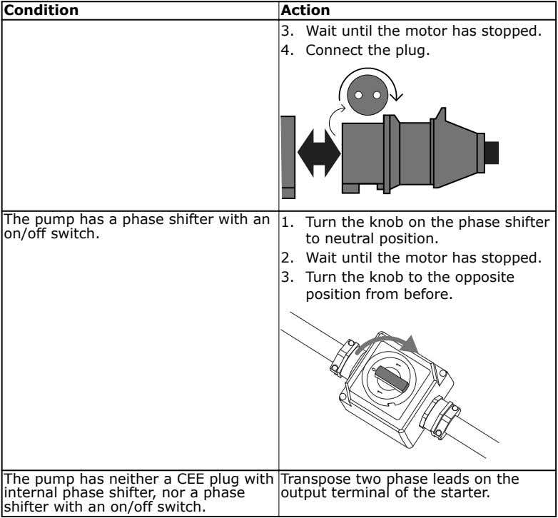 Condition Action 3. Wait until the motor has stopped. 4. Connect the plug. The pump