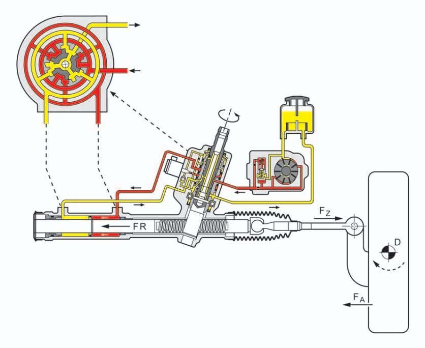Steering System If the forces act in the opposite direction, for example because of an uneven