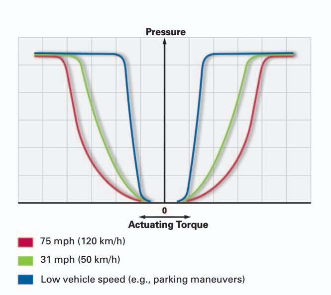 Pressure Actuating Torque 75 mph (120 km/h) 31 mph (50 km/h) Low vehicle speed (e.g., parking