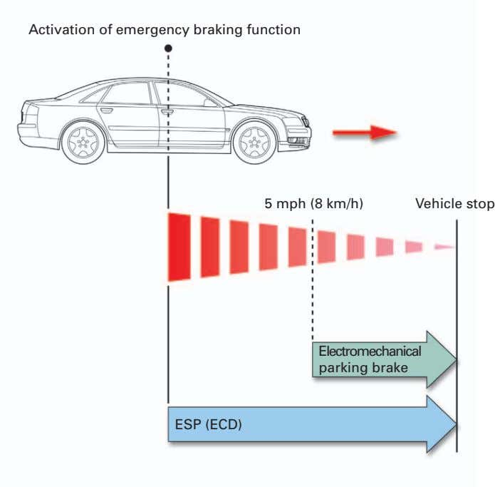Activation of emergency braking function 5 mph (8 km/h) Vehicle stop Electromechanical parking brake ESP (ECD)