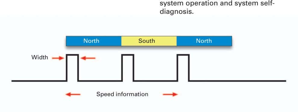 system operation and system self- diagnosis. North South North Width Speed information