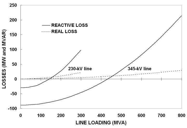 LineLineLineLineLine LoadingLoadingLoadingLoadingLoading Source: B. Kirby and E. Hirst 1997, Ancillary-Service