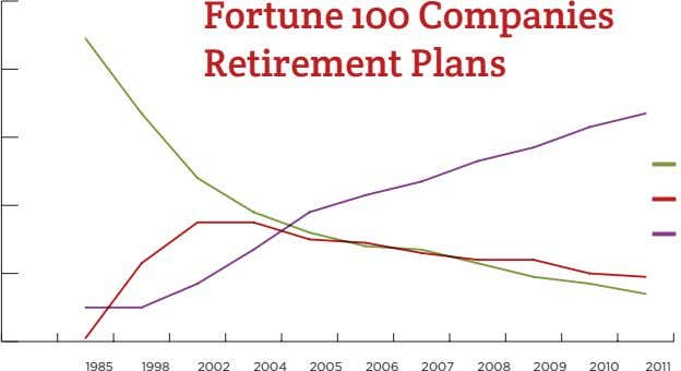 Fortune 100 Companies Retirement Plans 1985 1998 2002 2004 2005 2006 2007 2008 2009 2010