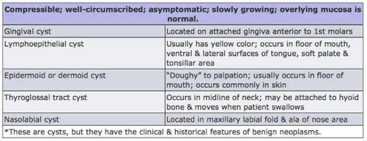 Table 8. Soft Tissue Cysts 36 Crest ® Oral-B ® at dentalcare.com Continuing Education Course, Revised