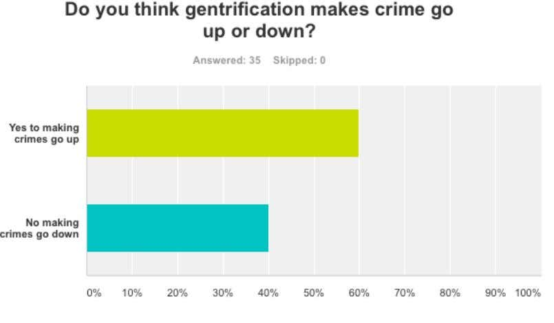Crimes in the black community 7 gives several reasons why gentrification might not lead to a