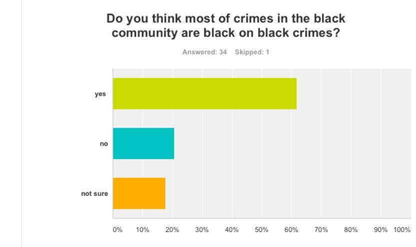 Crimes in the black community 9 black community are black on black crimes. The rest were