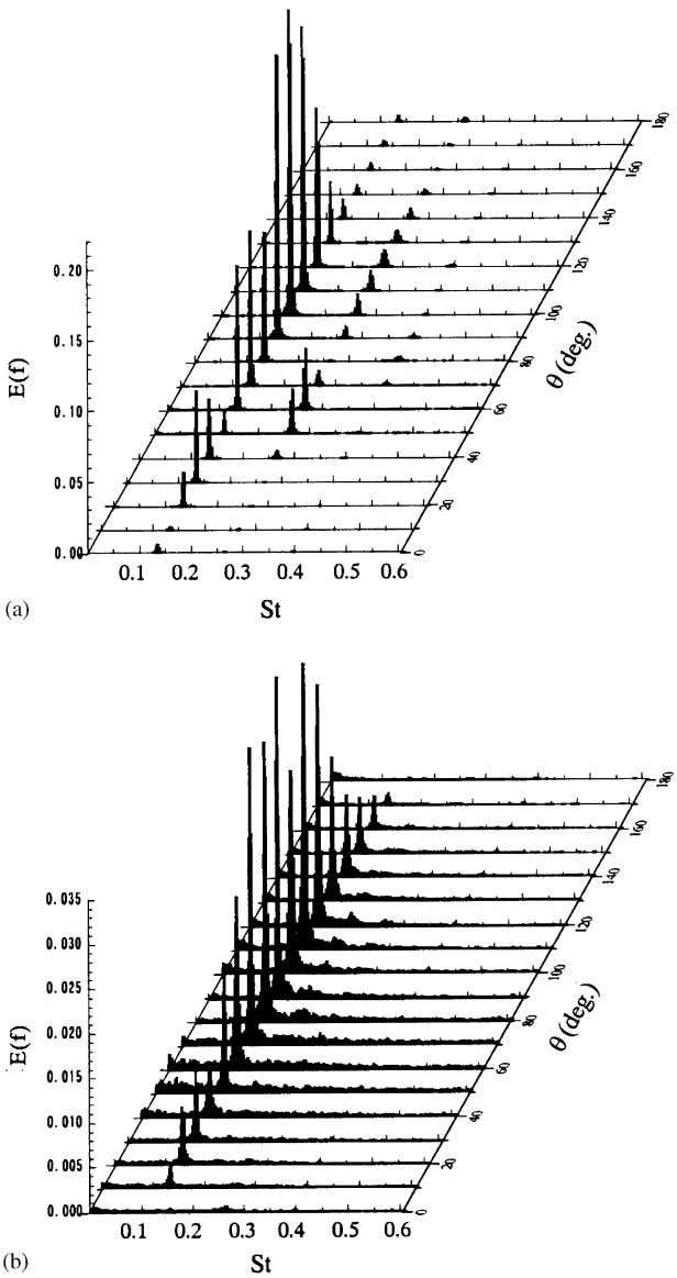 et al. / J. Wind Eng. Ind. Aerodyn. 91 (2003) 139–154 147 Fig. 8. Power spectrum