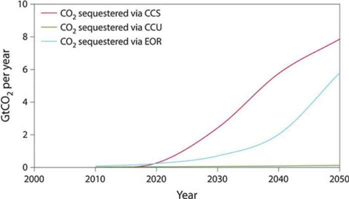 50 E. J. Anthony and P. T. Clough Fig. 4.8 Potential CO 2 sequestration impact of