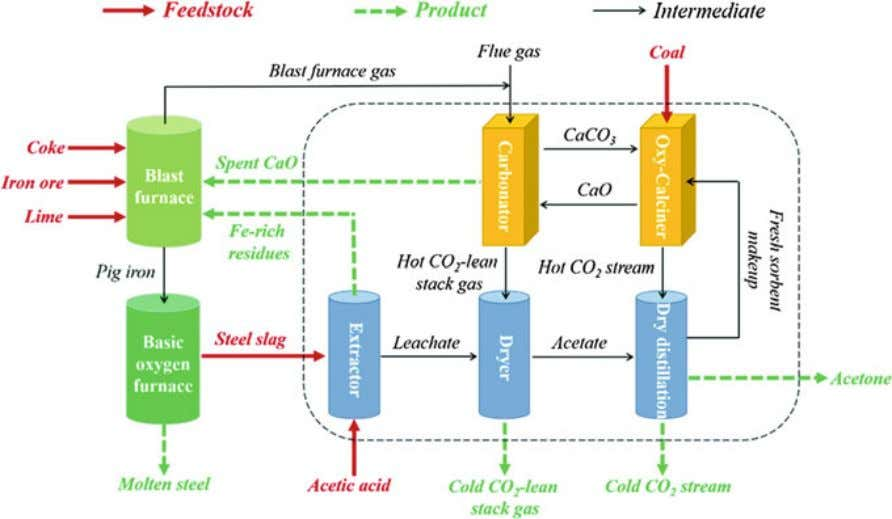 coil) and concentration in the fl ue gas (%) [ 44 ] Fig. 4.6 General schematic