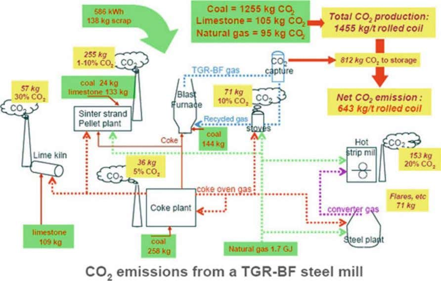 Post-Combustion Carbon Capture and Storage in Industry 47 Fig. 4.5 Simpli fi ed fl ow sheet