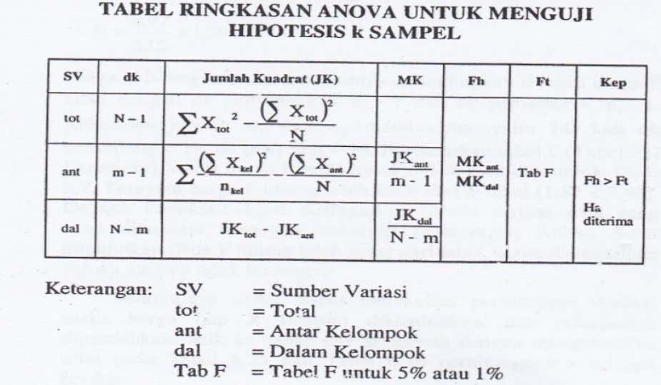 Anava klasifikasi tunggal • Sumber Variasi – Variabilitas dalam kelompok ( variance within the group )