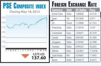 FOREIGN EXCHANGE RATE PSE COMPOSITE INDEX Currency Unit US Dollar Peso Closing May 18, 2012