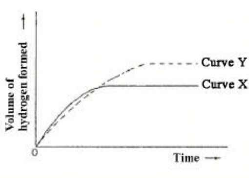 In the above graph, curve X was obtained by the reaction between 100 cm 3