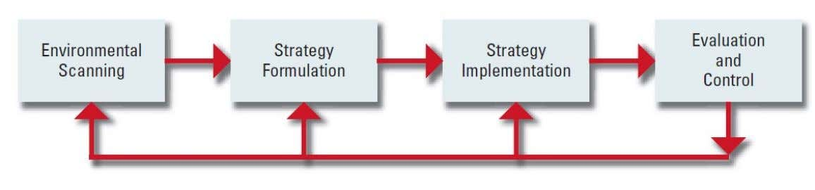 Basic Elements of the Strategic Management Process Figure 1-1 © Pearson Education Limited 2015 1-20