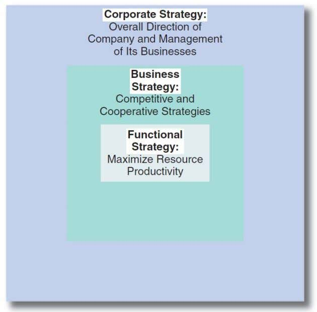 Hierarchy of Strategy © Pearson Education Limited 2015 1-27