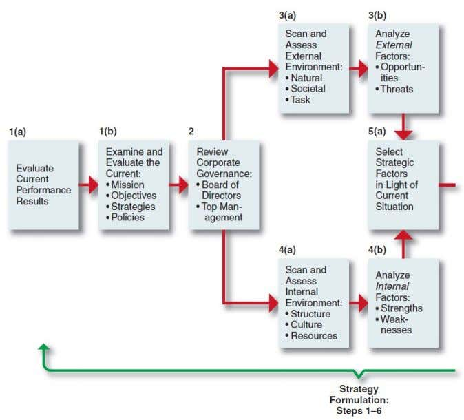 Strategic Decision-Making Process Figure 1-5 © Pearson Education Limited 2015 1-37