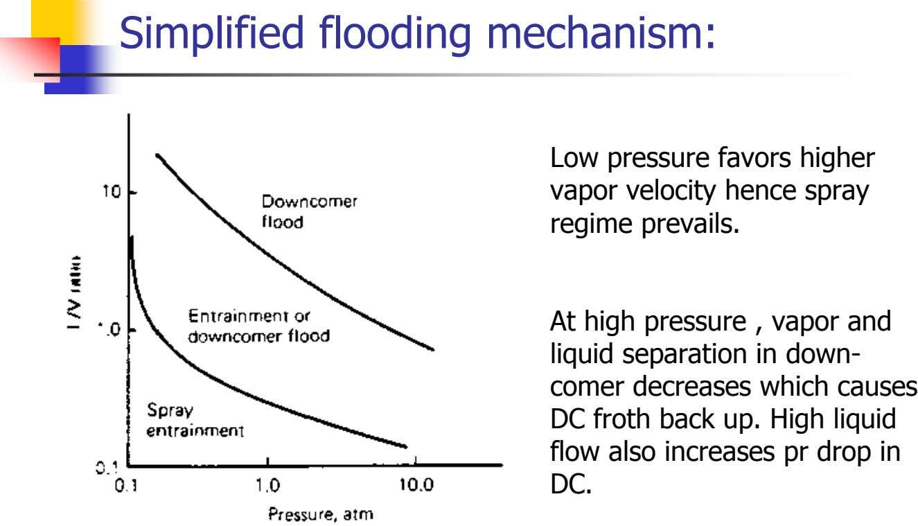 Simplified flooding mechanism: Low pressure favors higher vapor velocity hence spray regime prevails. At high