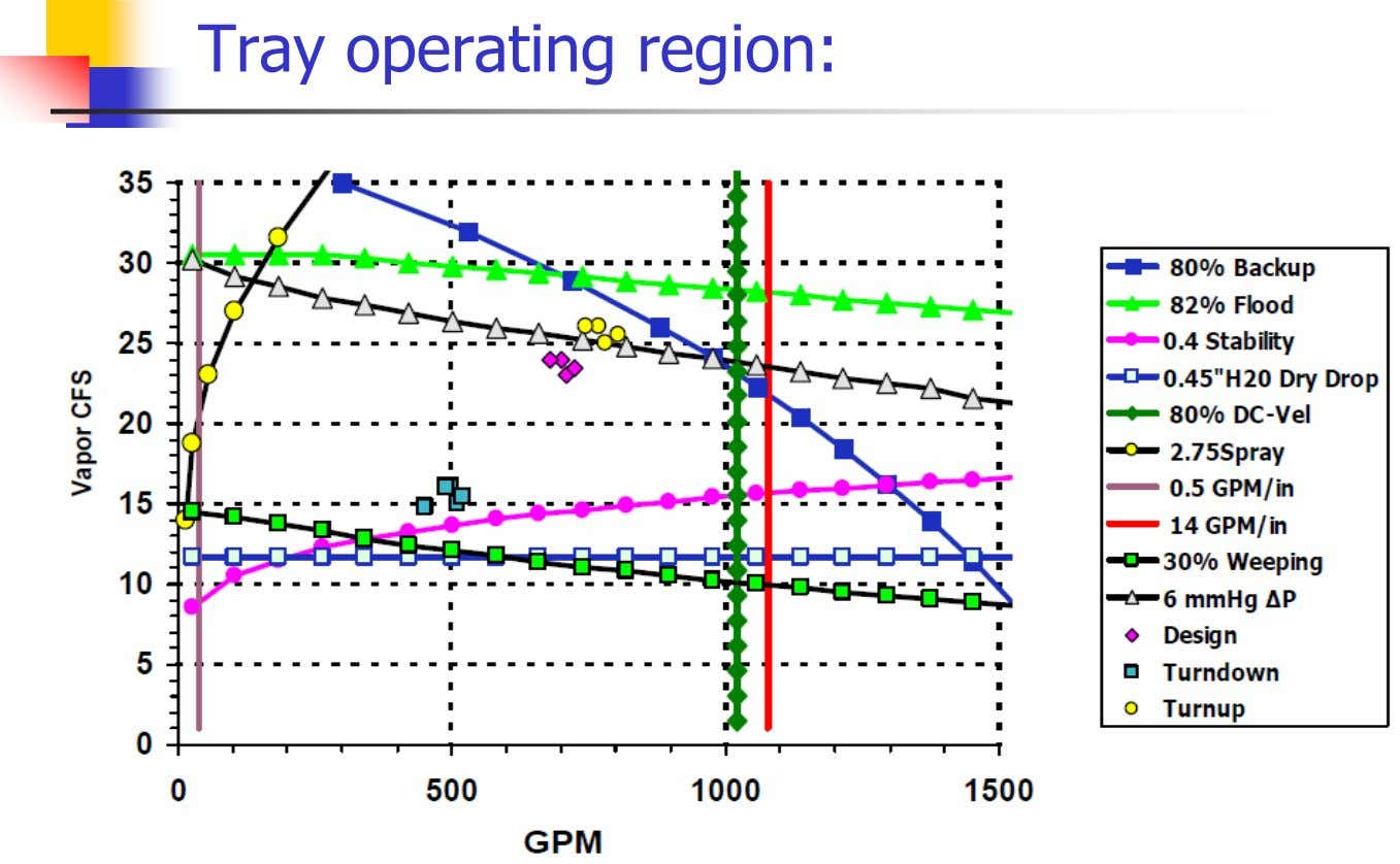 Tray operating region: