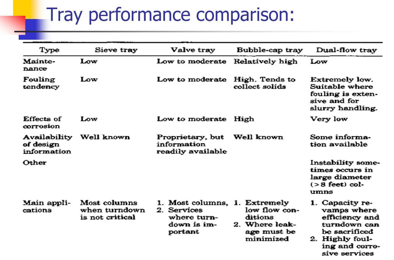 Tray performance comparison: