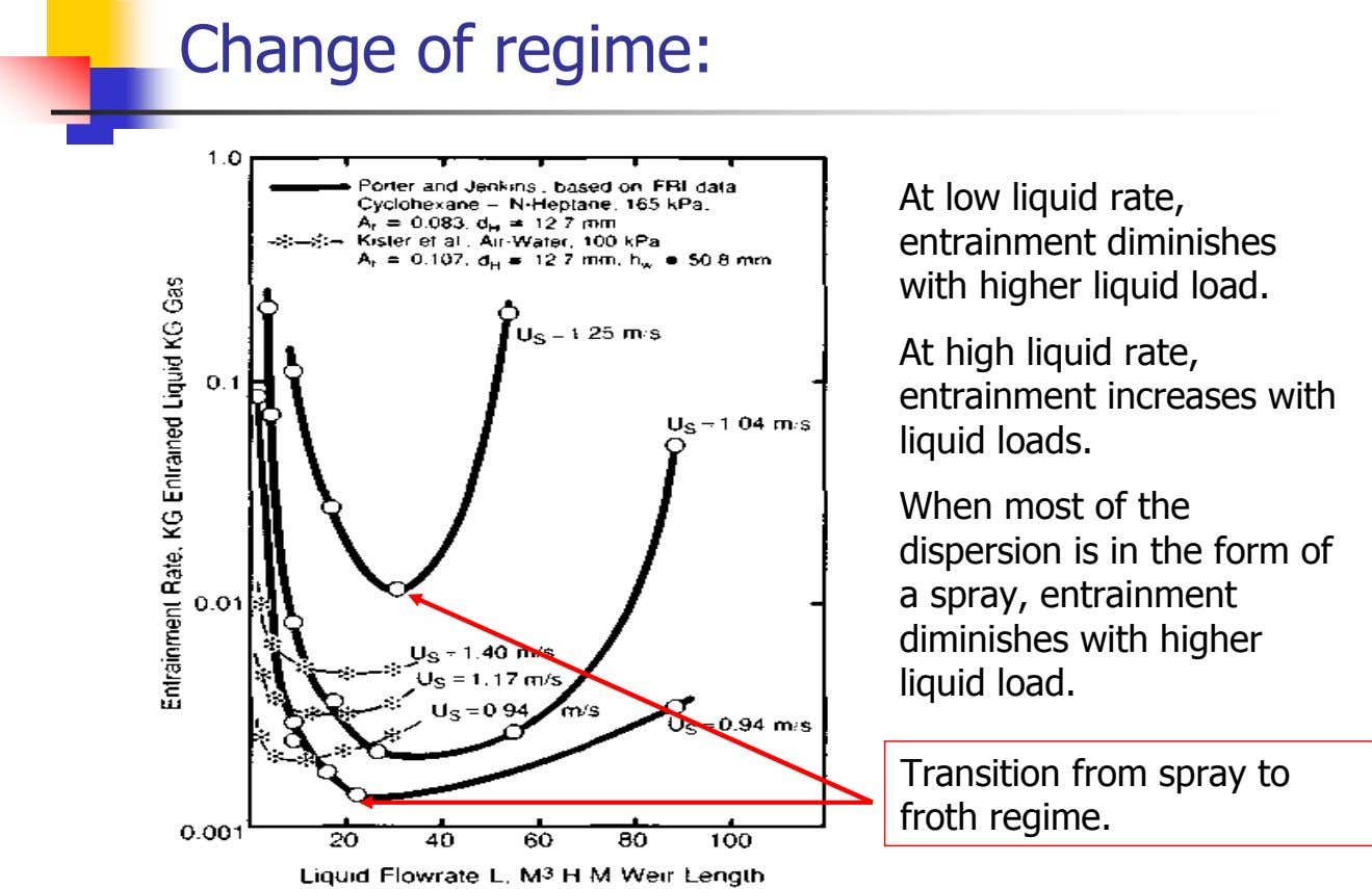 Change of regime: At low liquid rate, entrainment diminishes with higher liquid load. At high