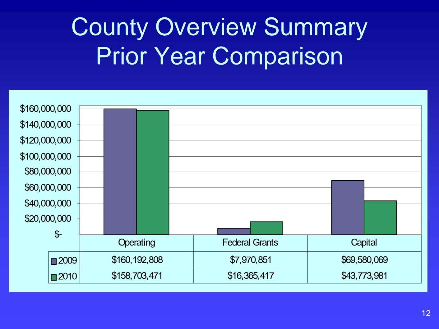 County Overview Summary Prior Year Comparison $160,000,000 $140,000,000 $120,000,000 $100,000,000 $80,000,000