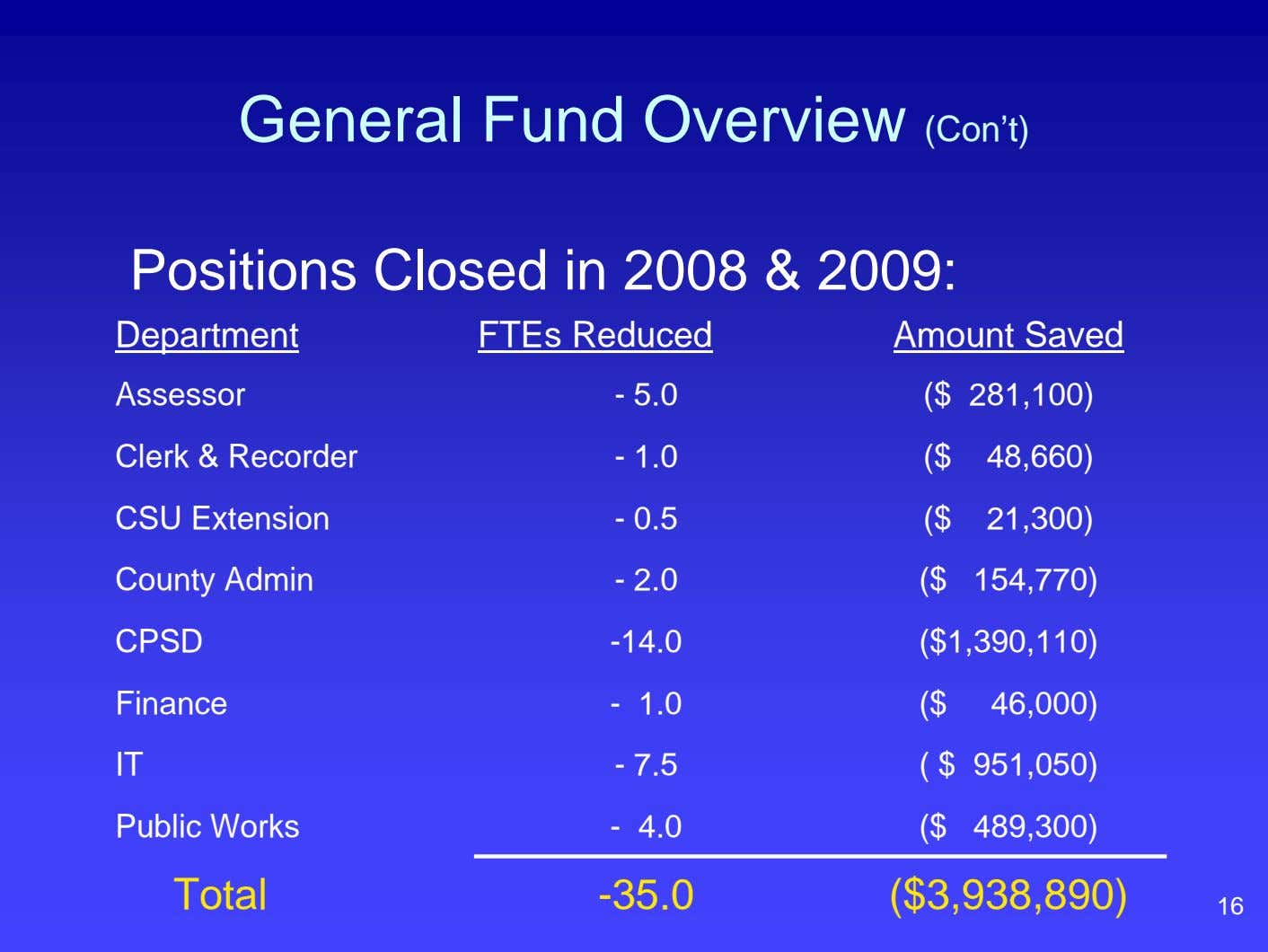 General Fund Overview (Con't) Positions Closed in 2008 & 2009: Department FTEs Reduced Amount Saved