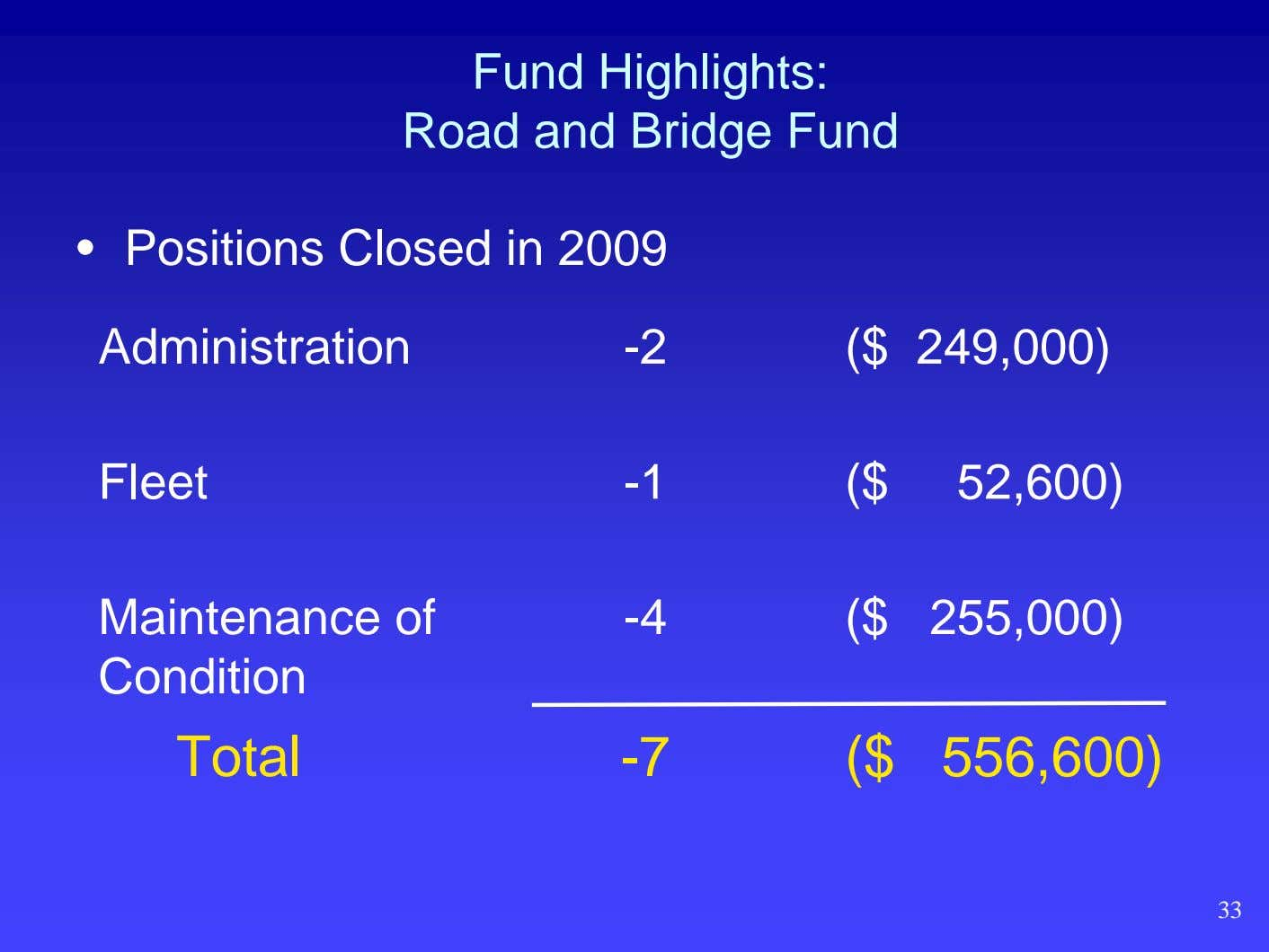 Fund Highlights: Road and Bridge Fund • Positions Closed in 2009 Administration -2 ($ 249,000)