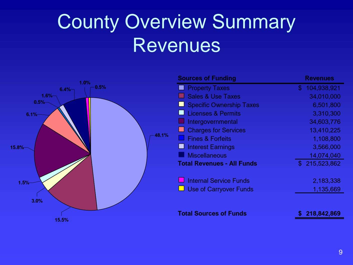 County Overview Summary Revenues Sources of Funding Revenues 1.0% 0.5% $ 104,938,921 6.4% 1.6% 34,010,000