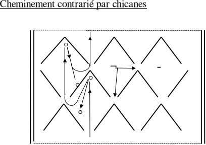 Cheminement contrarié par chicanes ° ¬ - ° ° °