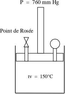 P = 760 mm Hg Point de Rosée tv = 150°C