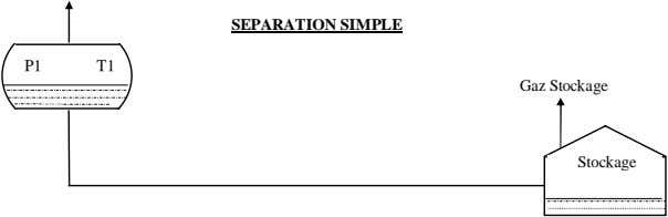 SEPARATION SIMPLE P1 T1 Gaz Stockage Stockage