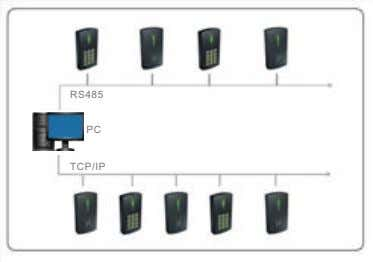 RS485 PC TCP/IP
