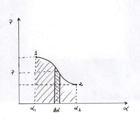 1 et α = α 2 (surface hachurée sur la figure). Figure 1 : diagramme thermodynamique