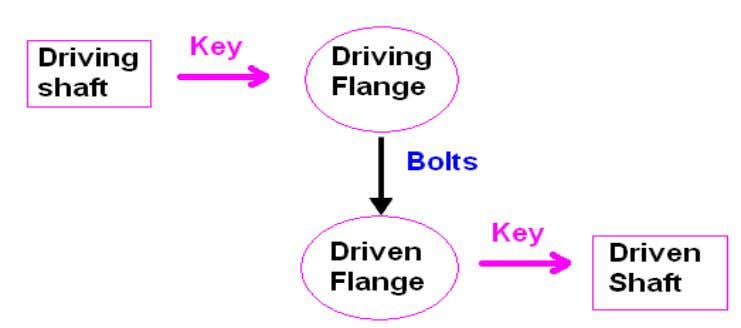Two flanges each key to one shaft. Both flanges are connected by means of bolts arranged