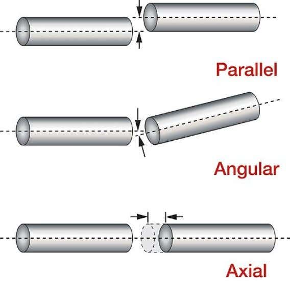 Types of misalignment Lateral (Parallel) Angular Axial