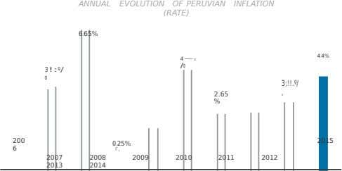 ANNUAL EVOLUTION OF PERUVIAN INFLATION (RATE) 6.65% 4.4% 4~ 0 /o 3!: º/ o 3;!!.º/ ,