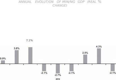 ANNUAL EVOLUT/ON OF MIN/NG GDP (REAL % CHANGE) 7.1% 2006 2007 2008 2009 2011 2012 2013